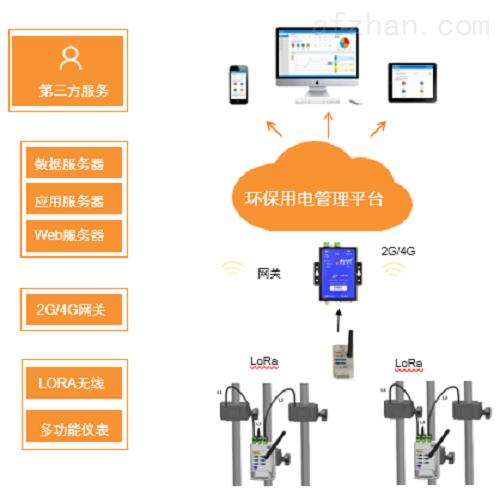 环保分表计电在线监控系统