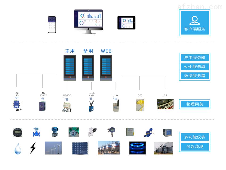 企业能耗在线监测与预警系统