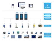 AcrelCloud-7000浙江工厂/企业能源在线监测系统