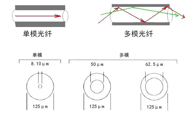 如何区分光纤多模和单模?