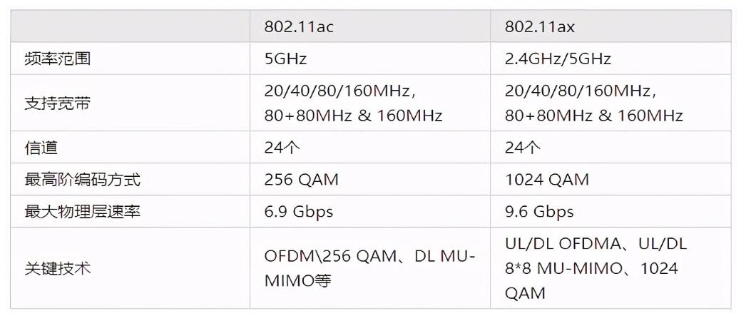 802.11ac和802.11ax协议之间有什么区别