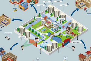 智慧城市风口:智慧社区平台开发能实现什么功能?