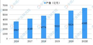 2021年中国节能服务产业市场规模及未来发展趋势预测