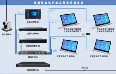 宁夏银川兴庆区人民法院应用快鱼无纸化交互式多媒体会议系统