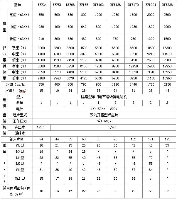 立式防爆参数表.png