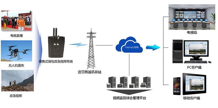 便携高清智能4G传输设备
