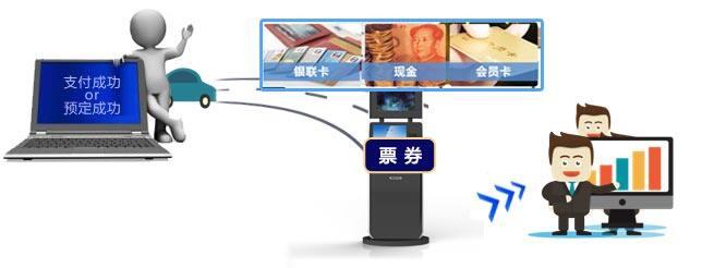 双屏影院自助售票机(37寸)使用流程图