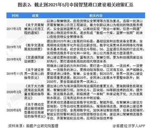 2021年中国智慧港口行业现状及主要港口布局分析