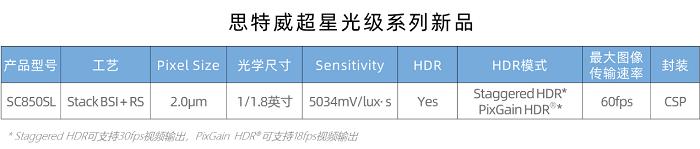 思特威重磅推出4K超星光级夜视全彩图像传感器SC850SL
