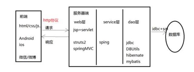 国内采用HTTP协议传输视频都有什么优势?
